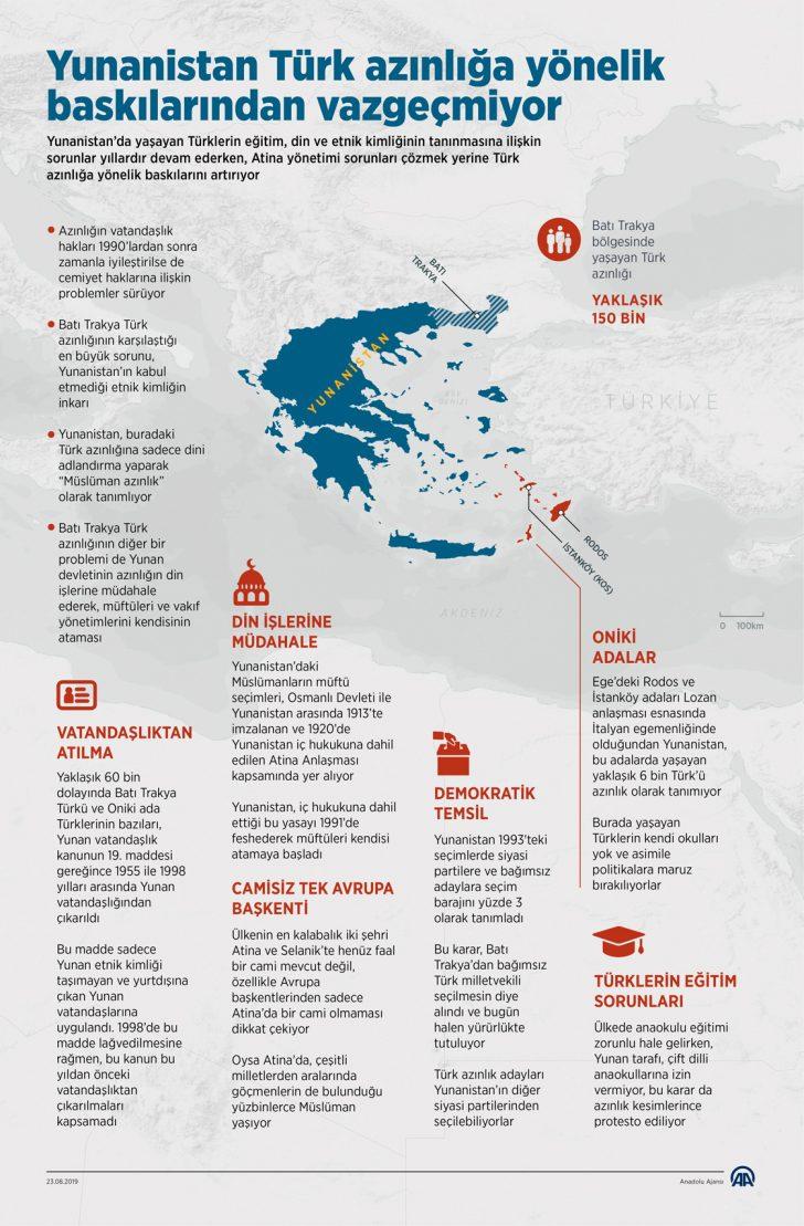 yunanistan turk azinliga yonelik baskilarindan vazgecmiyor 1 728x1109
